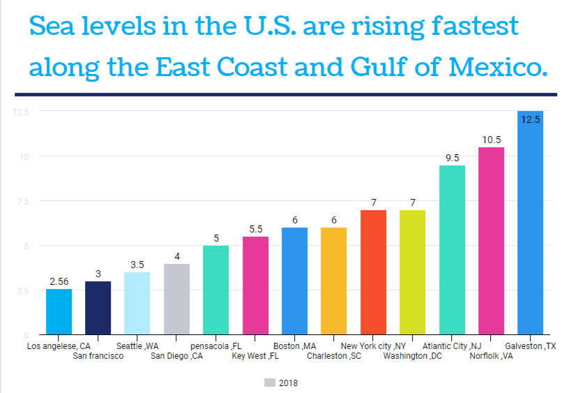 infographic-sea-level-rise-global-warming