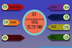 Nuclear power 2019